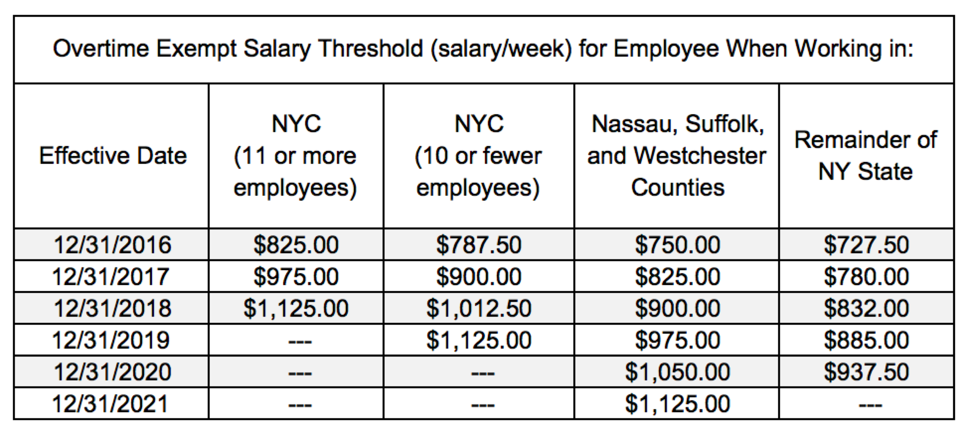 salary.threshold.ny.png